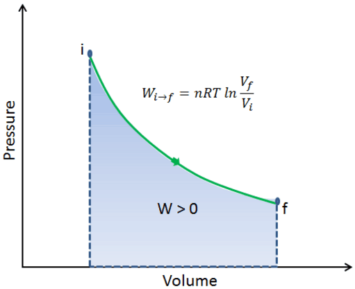 Isothermal Expansion - Isothermal Compression