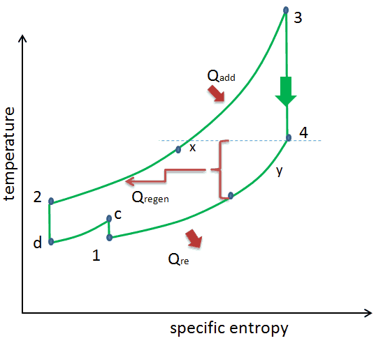 ts diagram of brayton cycle with intercooling