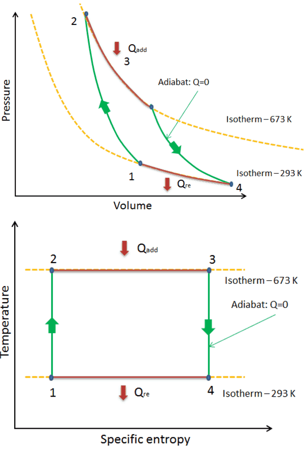 Carnot cycle - Processes
