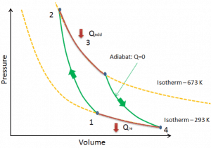 pV diagram of Carnot cycle