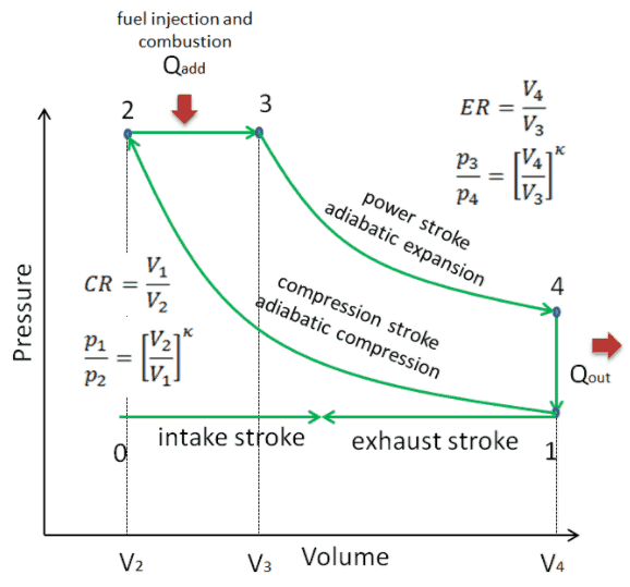 Thermodynamic Processes In Diesel Cycle