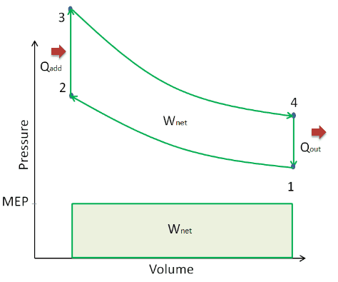 Mean Effective Pressure - MEP - Otto cycle