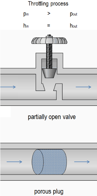 A partially open valve or a porous plug