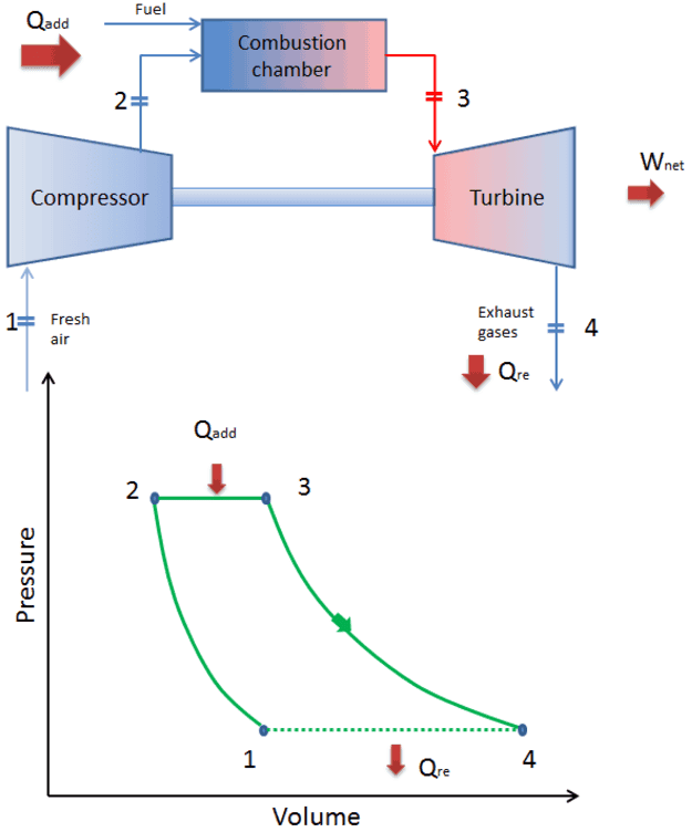 brayton cycle pv ts diagrammodern combined cycle gas turbine (ccgt) plants, in which the thermodynamic cycle of consists of two power plant cycles (e g the brayton cycle and the