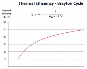 thermal efficiency - brayton cycle - pressure ratio