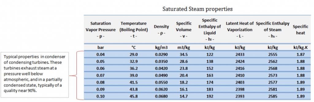 Typical parameters in a condenser of condensing turbines