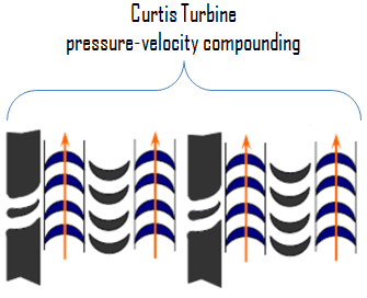Curtis Turbine - pressure-velocity compounding