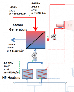 Steam Generator to Main Steam Lines
