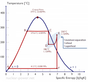 Rankine cycle - reheat - superheat