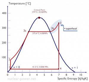 Rankine cycle - superheat - superheater
