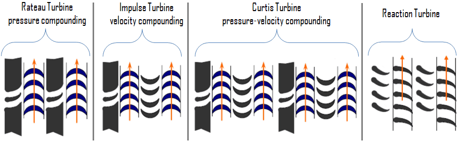 Steam Turbine - Types of Turbine