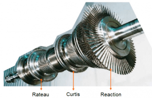 Steam Turbine - types