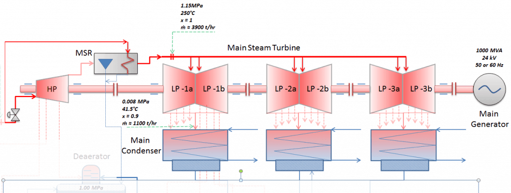 Wet Steam Turbine - Expansion