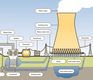 Cooling System - Cooling Tower