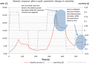 Reactor Kinetics - change in reactivity