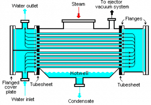 Surface Condenser Source: wikipedia.org License: CC BY-SA 3.0