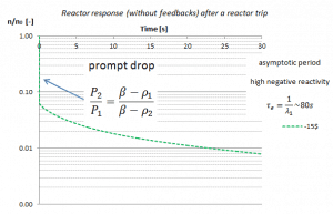 reactor trip - scram - point kinetics