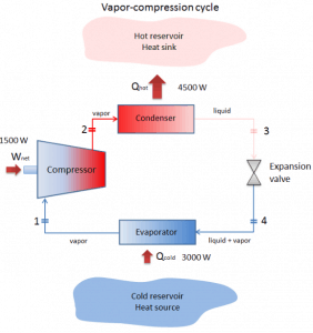 Vapor-compression cycle - Thermodynamic cycle of heat pumps.