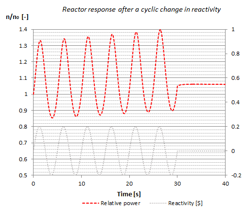 frequency characterisitcs - reactivity oscillation