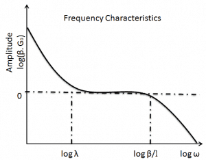 frequency characteristics - oscillating reactivity