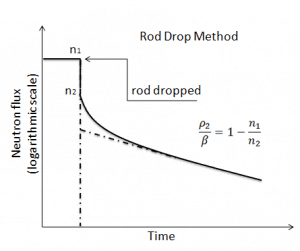 rod drop method - chart