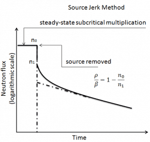 source jerk method - chart