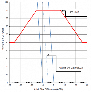 AFD - Axial Flux Difference - Axial Offset Control