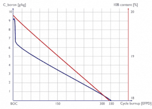 boron concentration vs. cycle burnup - PWR