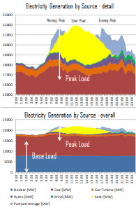 Electricity Generation by Source