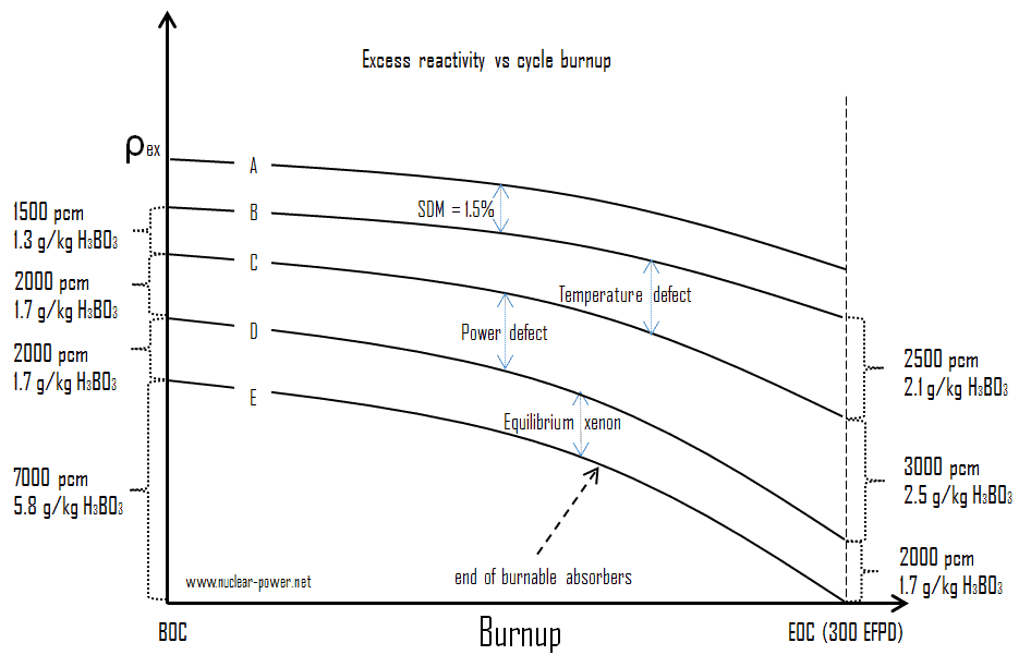 Excess Reactivity vs Fuel Burnup
