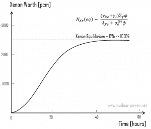 Xenon Worth after reactor startup