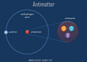 Antimatter - antihydrogen atom