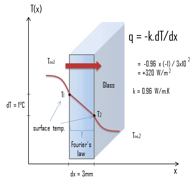 Fourier S Law Of Thermal Conduction