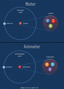 Matter and Antimatter - Comparison