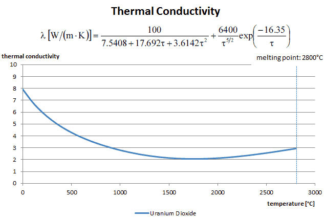 Thermal Conductivity - Uranium Dioxide - chart