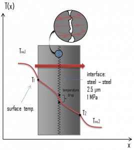 Thermal Contact Resistance - Thermal Contact Conductance