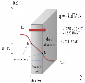 Thermal conduction - thermal conductivity - zirconium