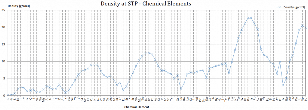 density - chemical elements