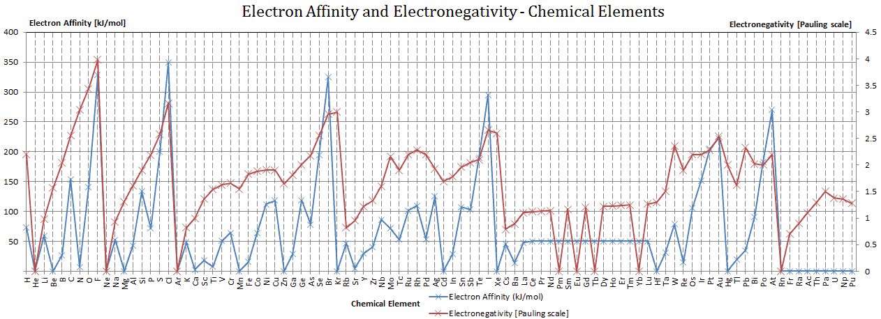 Iron electron affinity electronegativity ionization energy of electron affinity and electronegativity urtaz
