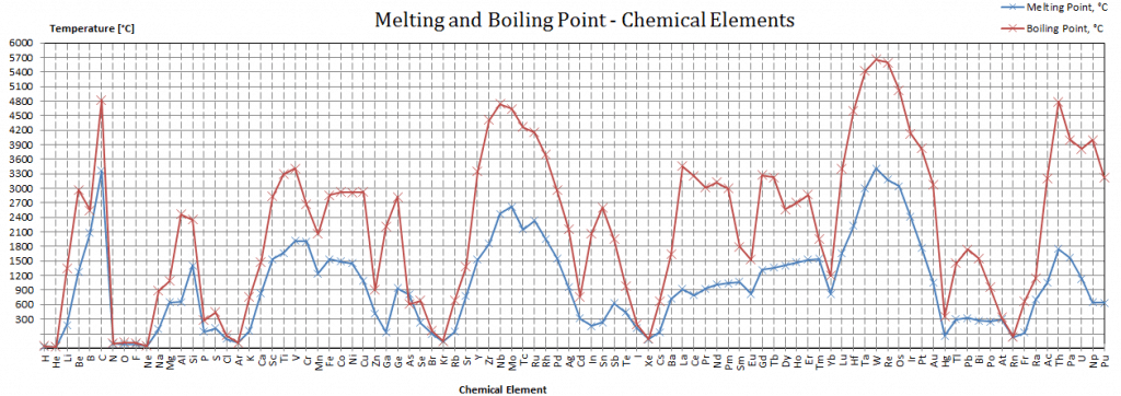 Caesium Melting Point Boiling Point Nuclear Power