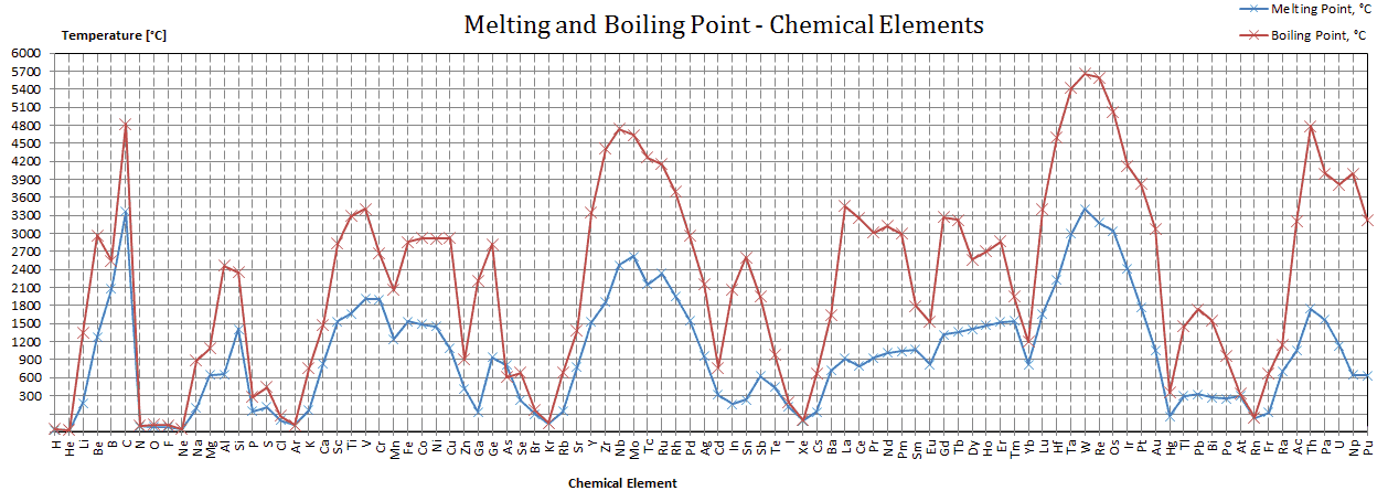 Nobelium melting point boiling point nuclear power melting and boiling point urtaz Choice Image