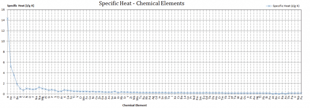specific heat - heat capacity