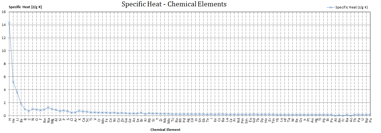 The Heat Capacity Is Divided By Amount Of Substance M Or Volume Thus Quany Independent Size Extent Sample
