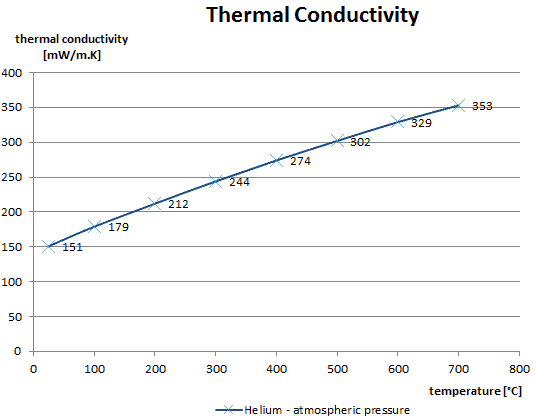 thermal conductivity - helium