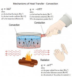 Convection - Convective Heat Transfer