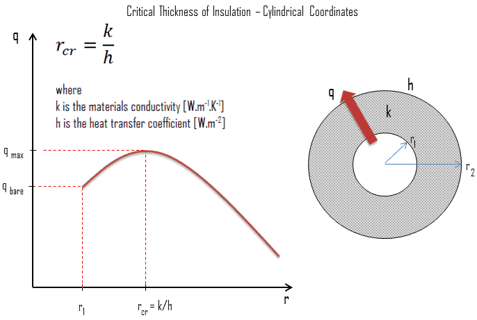 Critical Thickness of Insulation - Critical Radius