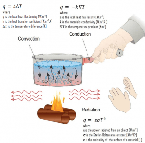 Heat Transfer - mechanisms