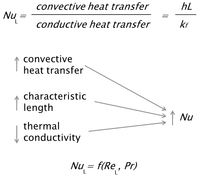 example of convection heat transfer application in engineering works