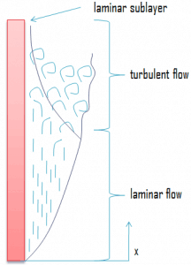 laminar sublayer - convection