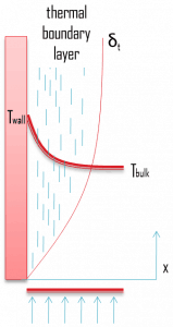 thermal boundary layer - convection